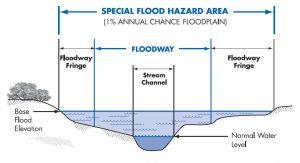 flood zone   flood survey